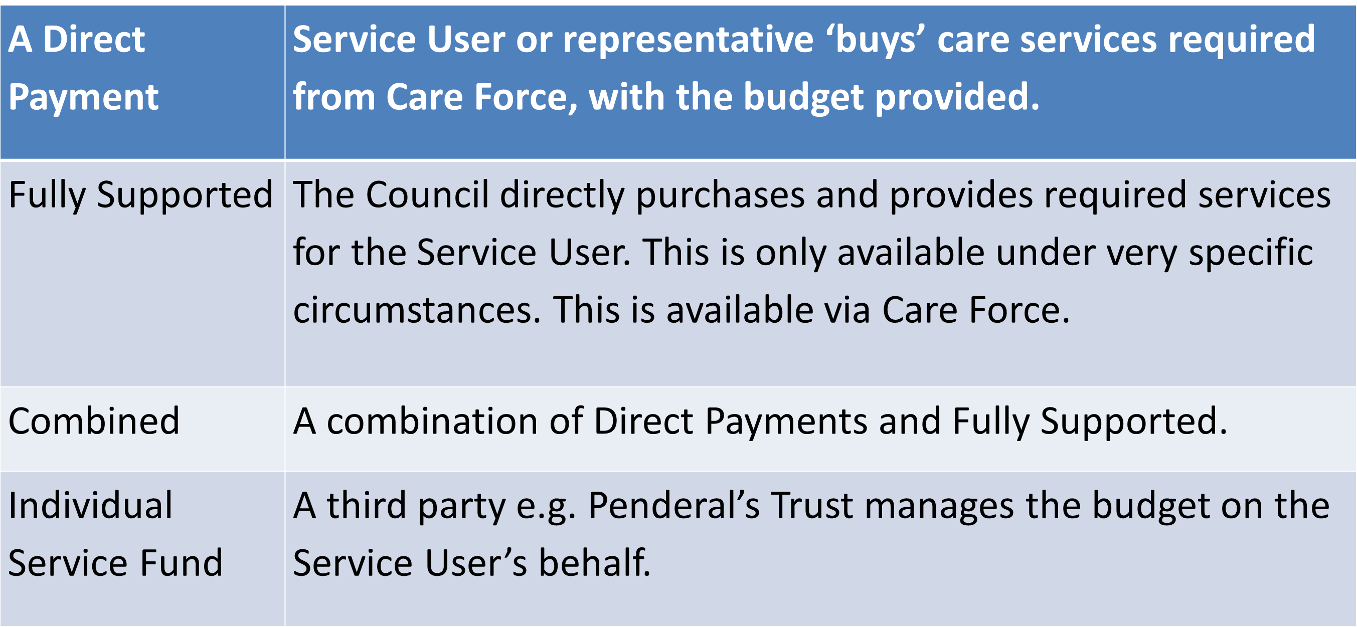 personal budgets direct payments care force
